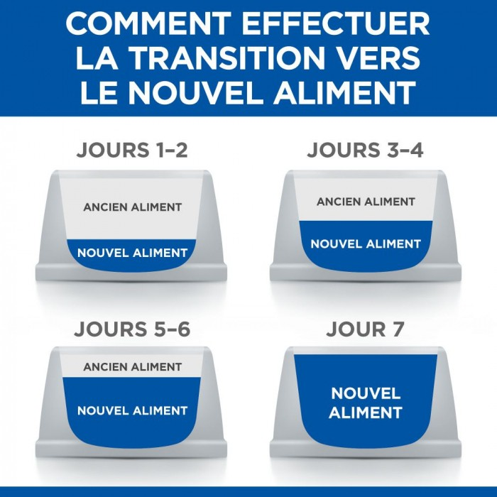 Alimentation pour chat - Hill's Science Plan Sterilised Cat Young Adult Thon pour chats