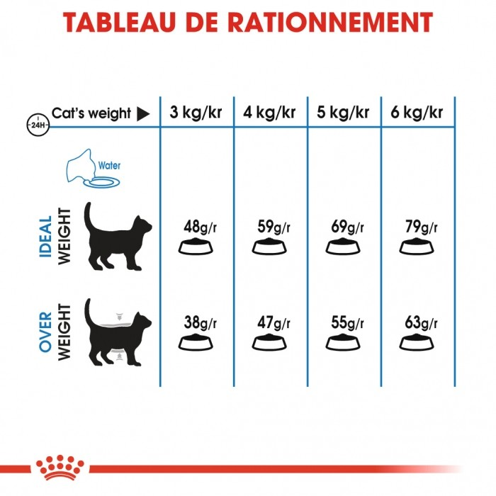 Alimentation pour chat - Royal Canin Light Weight Care Adult - croquettes pour chat pour chats