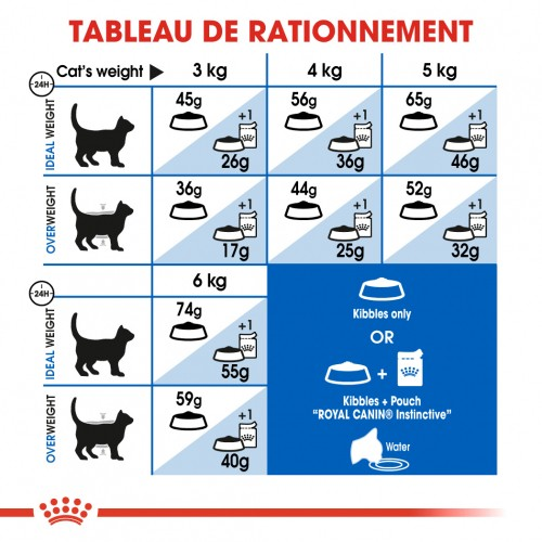 Alimentation pour chat - Royal Canin Indoor 27 pour chats