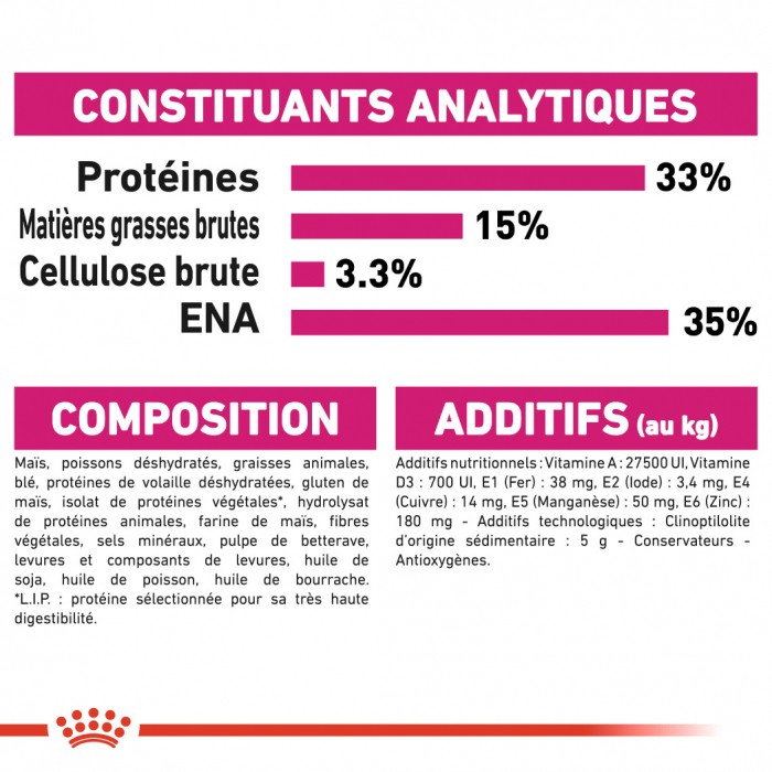 Alimentation pour chat - Royal Canin Aroma Exigent pour chats