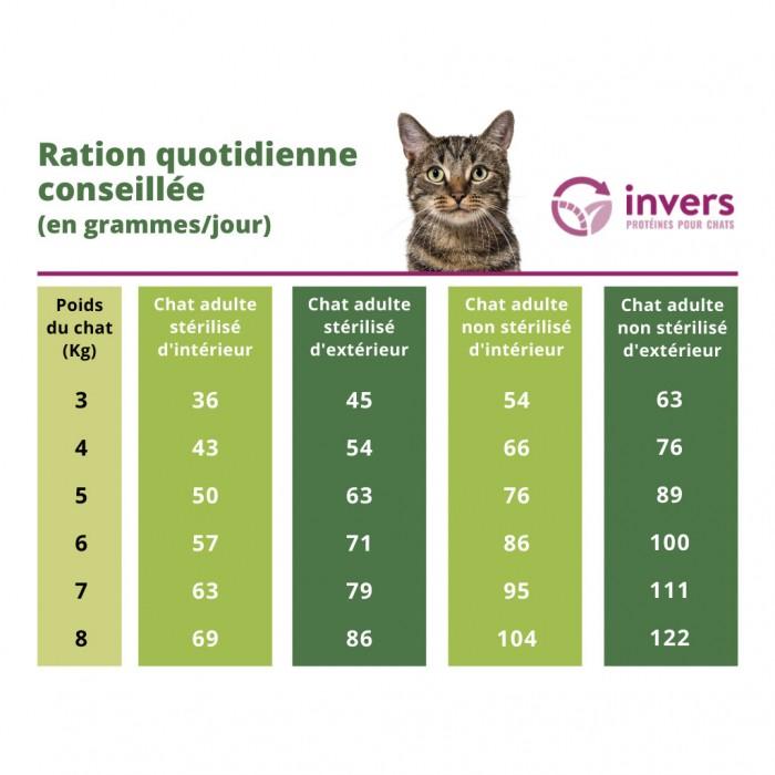 Alimentation pour chat - INVERS Croquettes durables aux insectes - Adulte Stérilisé pour chats