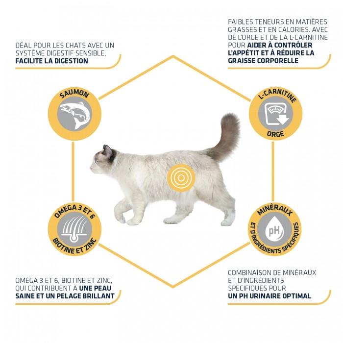 Alimentation pour chat - ADVANCE Sterilized Sensitive pour chats