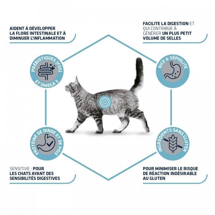 Alimentation pour chat - ADVANCE Veterinary Diets Gastroenteric Sensitive pour chats