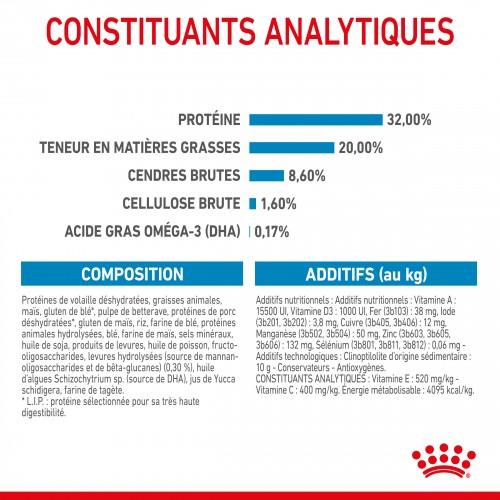 Accueillir son chiot - ROYAL CANIN Size Nutrition pour chiens