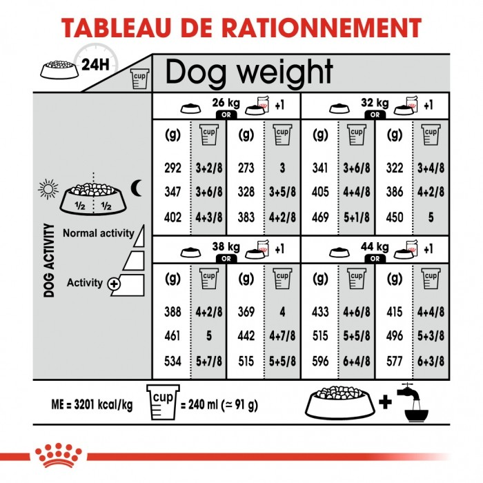 Alimentation pour chien - Royal Canin Maxi Light Weight Care pour chiens