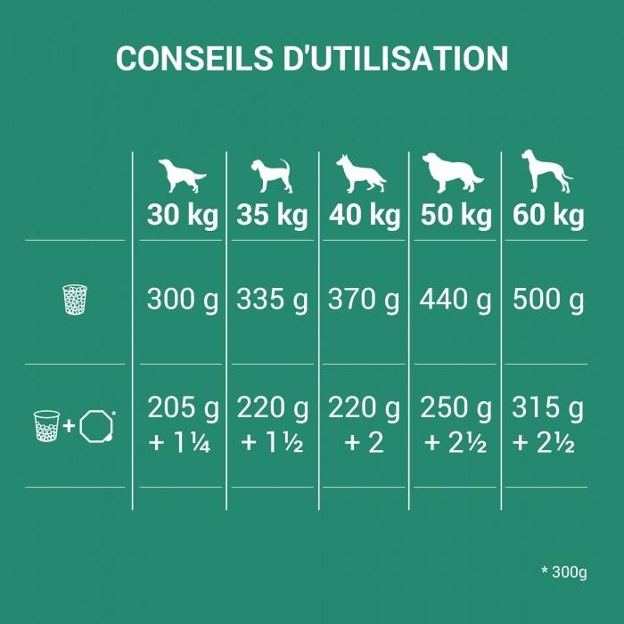 Alimentation pour chien - Nutro Wild Frontier Adult Large Dog 1+ pour chiens