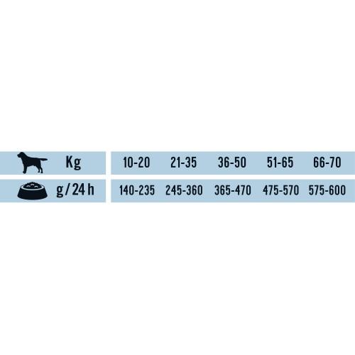 Alimentation pour chien - Schesir Natural Selection Adult Medium & Large - Thon ou Agneau pour chiens