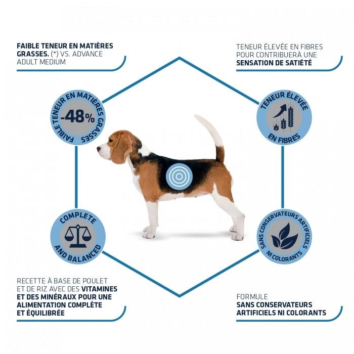 Alimentation pour chien - ADVANCE Medium Light pour chiens