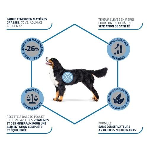 Alimentation pour chien - ADVANCE Maxi Light pour chiens