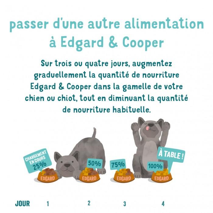 Alimentation pour chien - Edgard & Cooper, pâtée bio en barquettes pour chiot pour chiens