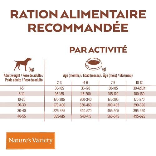 Alimentation pour chien - Nature's Variety Selected No Grain Junior pour chiens