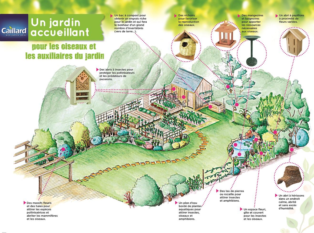 Am nagez votre jardin pour les oiseaux votre animal au - Compagnie des produits pour le jardin ...
