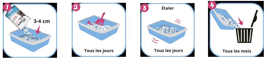 Mode d'emploi de la litière Miaou Line