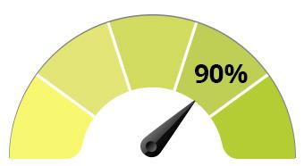 80% des commandes retardées sont traitées à ce jour
