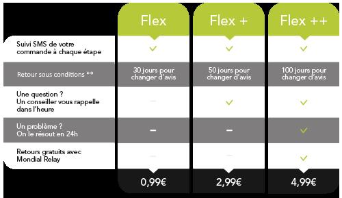 Flex description